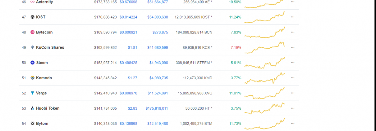 Bitcoin and Altcoin Prices on April 03, 2019