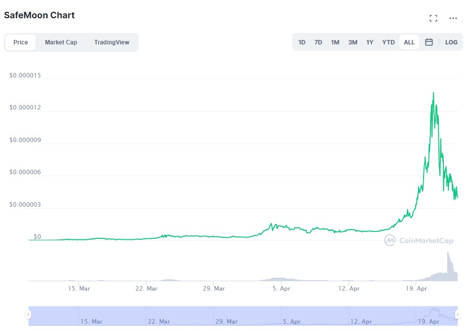 SafeMoon Price Graph from CMC